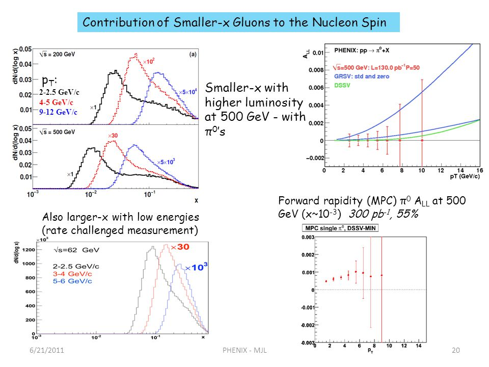 2-2.5 GeV/c 4-5 GeV/c 9-12 GeV/c Also larger-x with low energies (rate challenged measurement) Smaller-x with higher luminosity at 500 GeV - with π 0