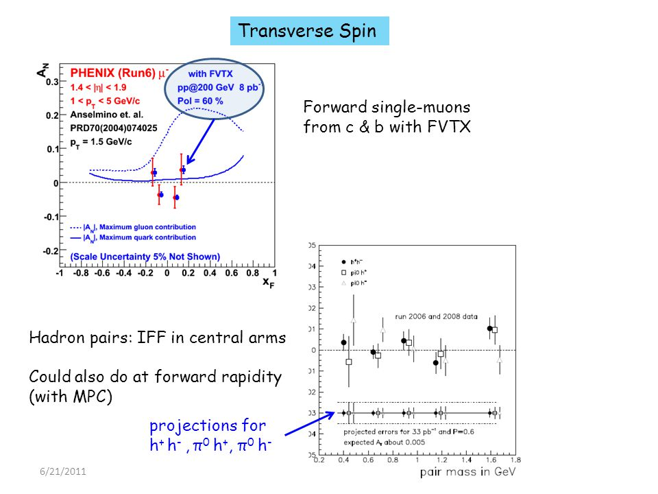 6/21/2011 22 PHENIX - MJL Forward single-muons from c & b with FVTX Transverse Spin Hadron pairs: IFF in central arms Could also do at forward rapidity (with MPC) projections for h + h -, π 0 h +, π 0 h -