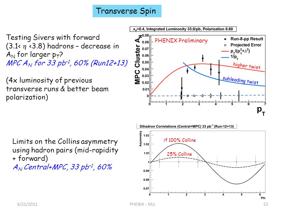 6/21/2011PHENIX - MJL23 Limits on the Collins asymmetry using hadron pairs (mid-rapidity + forward) A N Central+MPC, 33 pb -1, 60% if 100% Collins 25% Collins subleading twist higher twist Transverse Spin PHENIX Preliminary Testing Sivers with forward (3.1< <3.8) hadrons – decrease in A N for larger p T .