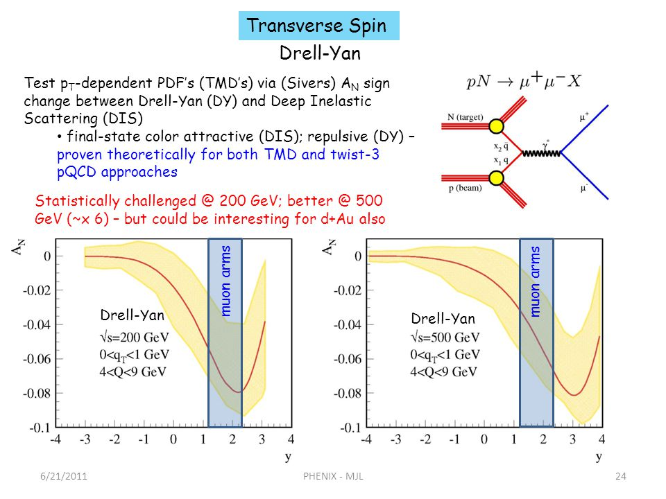 6/21/2011PHENIX - MJL24 Test p T -dependent PDFs (TMDs) via (Sivers) A N sign change between Drell-Yan (DY) and Deep Inelastic Scattering (DIS) final-state color attractive (DIS); repulsive (DY) – proven theoretically for both TMD and twist-3 pQCD approaches Drell-Yan Transverse Spin muon arms Drell-Yan Statistically challenged @ 200 GeV; better @ 500 GeV (~x 6) – but could be interesting for d+Au also