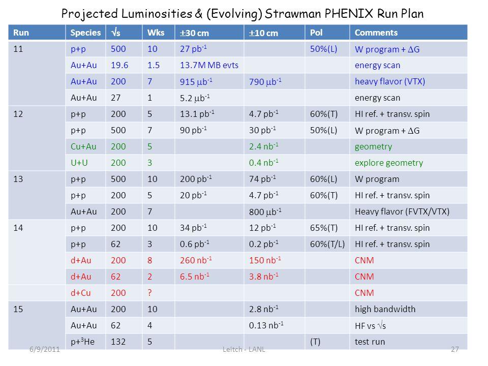 RunSpecies s Wks 30 cm 10 cm PolComments 11p+p5001027 pb -1 50%(L) W program + G Au+Au19.61.513.7M MB evtsenergy scan Au+Au2007 915 b -1 790 b -1 heavy flavor (VTX) Au+Au271 5.2 b -1 energy scan 12p+p200513.1 pb -1 4.7 pb -1 60%(T)HI ref.