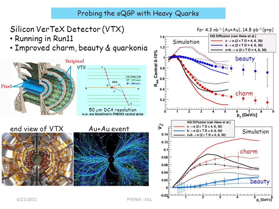for 4.3 nb -1 (Au+Au), 14.8 pb -1 (p+p) 50 m DCA resolution Silicon VerTeX Detector (VTX) Running in Run11 Improved charm, beauty & quarkonia 6/21/20113PHENIX - MJL Probing the sQGP with Heavy Quarks charm beauty charm beauty Simulation Au+Au event end view of VTX v2v2