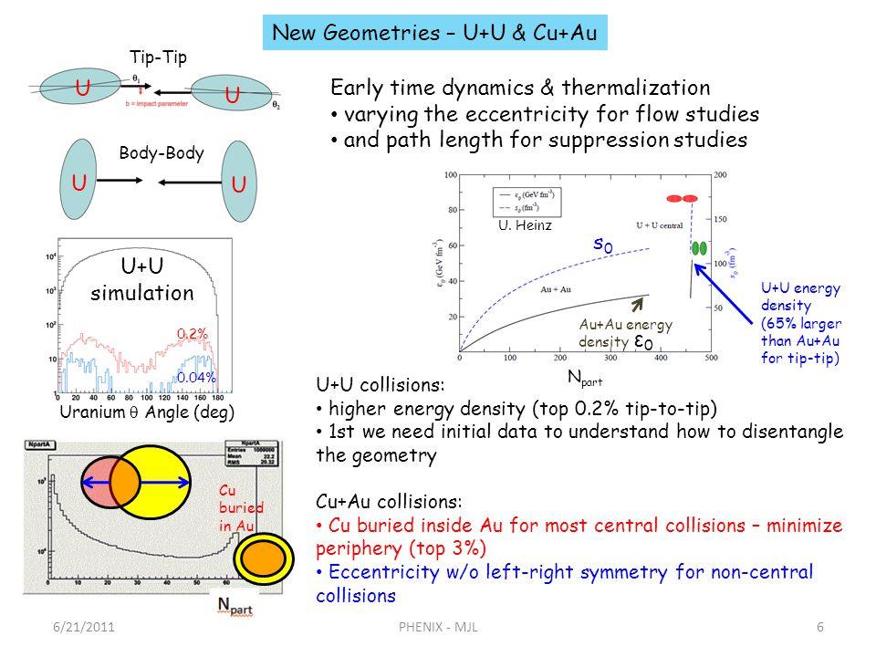 6/21/2011PHENIX - MJL6 New Geometries – U+U & Cu+Au 0.2% 0.04% U+U simulation U U U U Cu buried in Au Au+Au energy density U+U energy density (65% lar