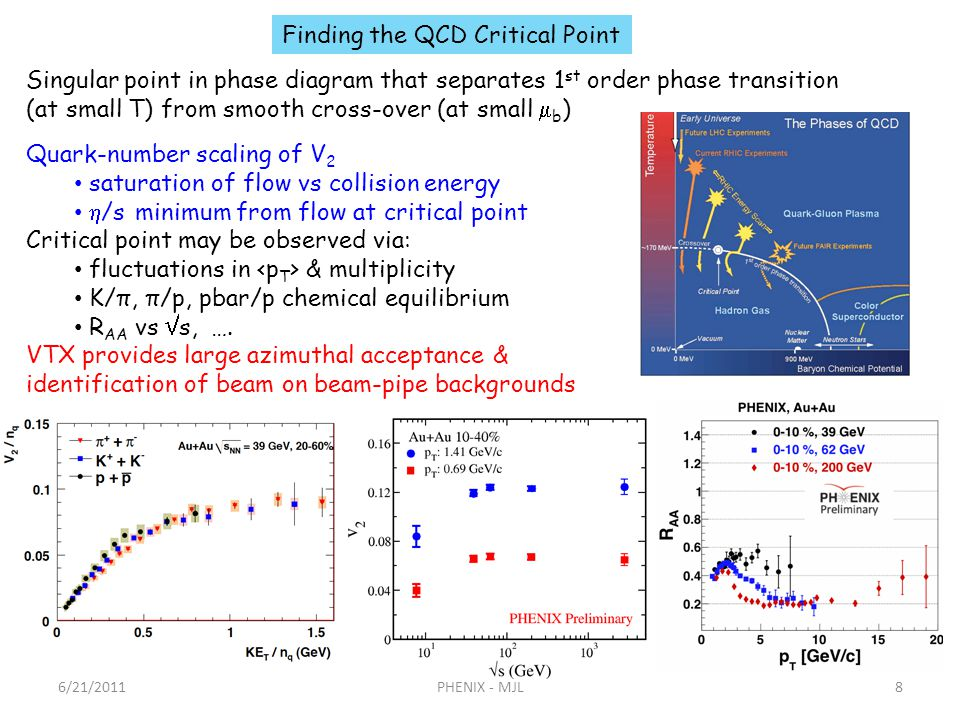 Finding the QCD Critical Point Singular point in phase diagram that separates 1 st order phase transition (at small T) from smooth cross-over (at small b ) 6/21/20118PHENIX - MJL Quark-number scaling of V 2 saturation of flow vs collision energy /s minimum from flow at critical point Critical point may be observed via: fluctuations in & multiplicity K/π, π/p, pbar/p chemical equilibrium R AA vs s, ….