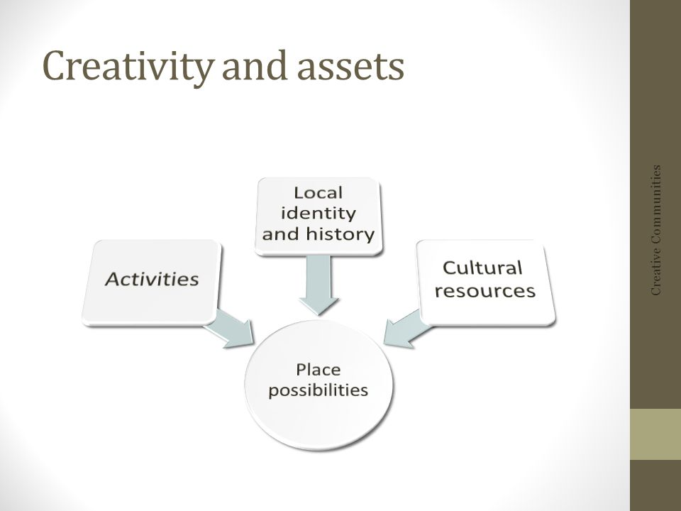 Creativity and assets Creative Communities