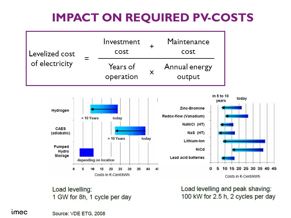 18 © IMEC 2012 IMPACT ON REQUIRED PV-COSTS ROAD TO ENERGYVILLE J.