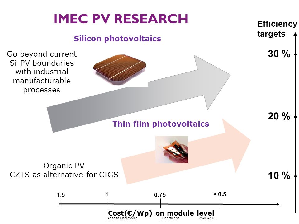Organic PV CZTS as alternative for CIGS Thin film photovoltaics 20 % - 10 % - 30 % - Cost(/Wp) on module level 1.5 1 0.75 < 0.5 Go beyond current Si-PV boundaries with industrial manufacturable processes Silicon photovoltaics IMEC PV RESEARCH Efficiency targets Road to EnergyVille J.
