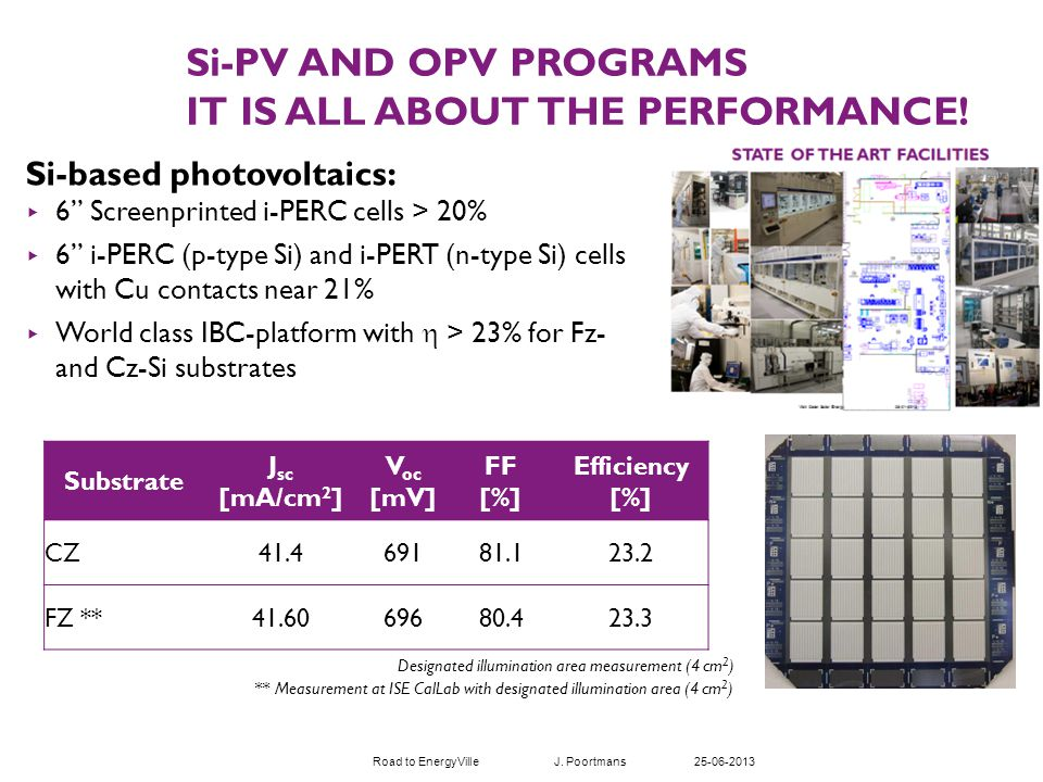 Si-based photovoltaics: 6 Screenprinted i-PERC cells > 20% 6 i-PERC (p-type Si) and i-PERT (n-type Si) cells with Cu contacts near 21% World class IBC-platform with > 23% for Fz- and Cz-Si substrates Si-PV AND OPV PROGRAMS IT IS ALL ABOUT THE PERFORMANCE.