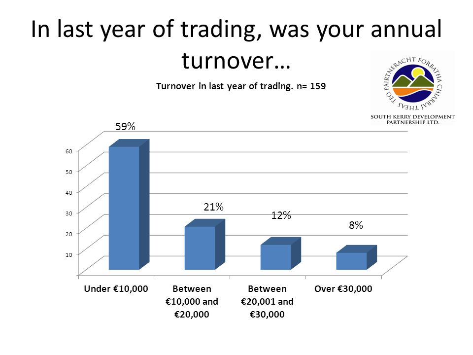 In last year of trading, was your annual turnover…