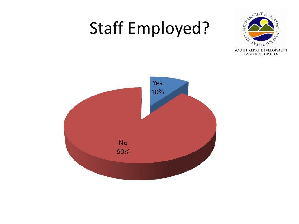 Staff Employed?