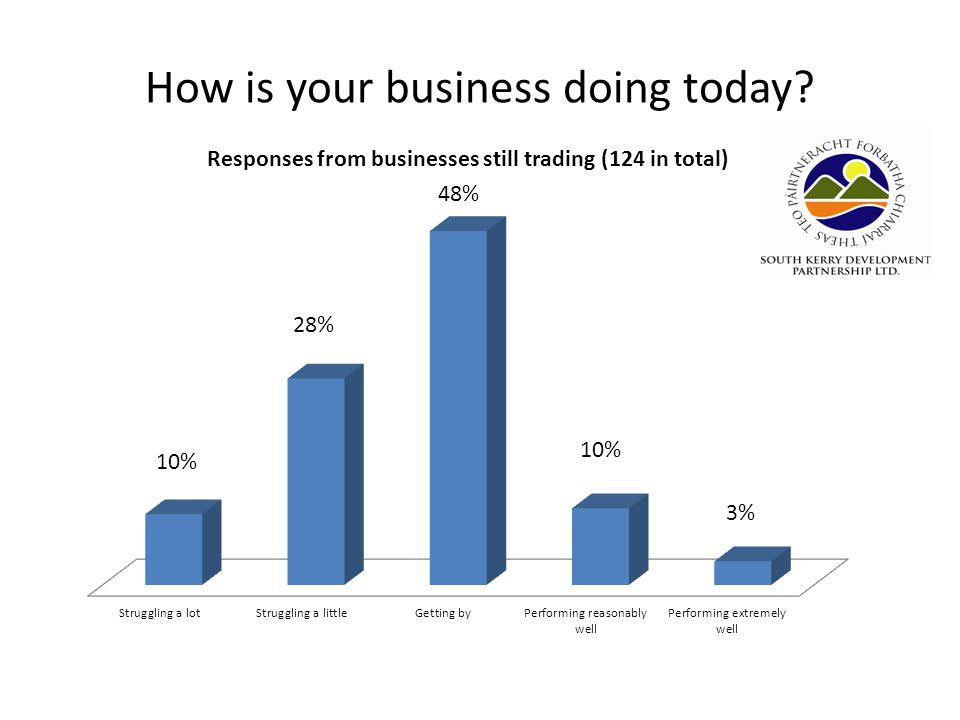 How is your business doing today?