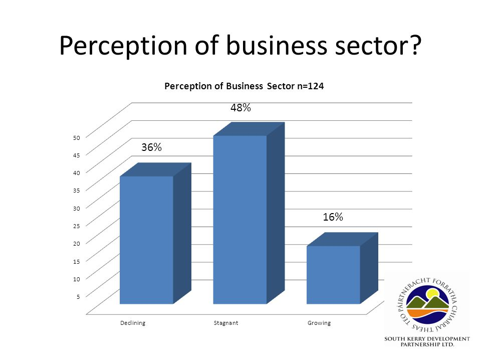 Perception of business sector?