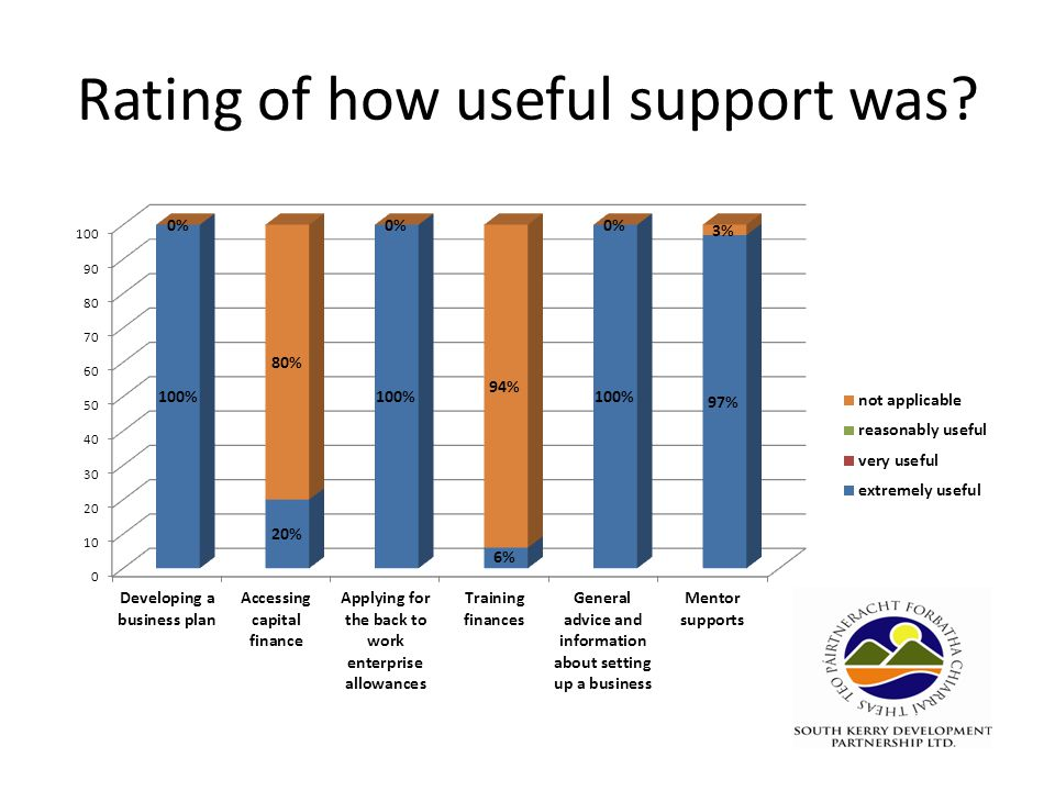 Rating of how useful support was?