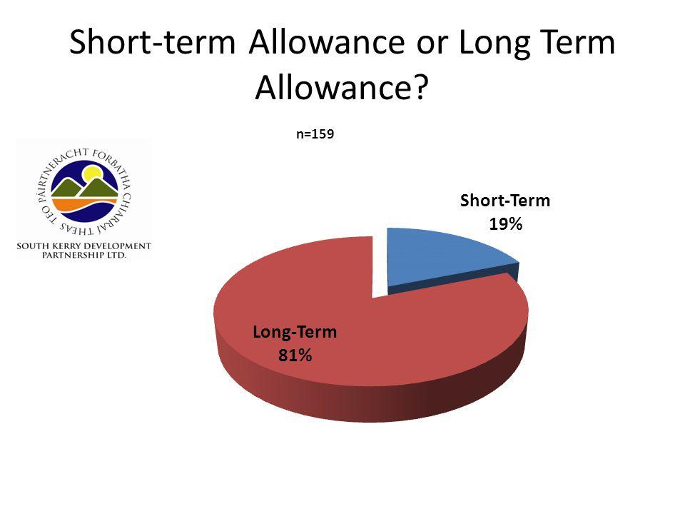 Short-term Allowance or Long Term Allowance?