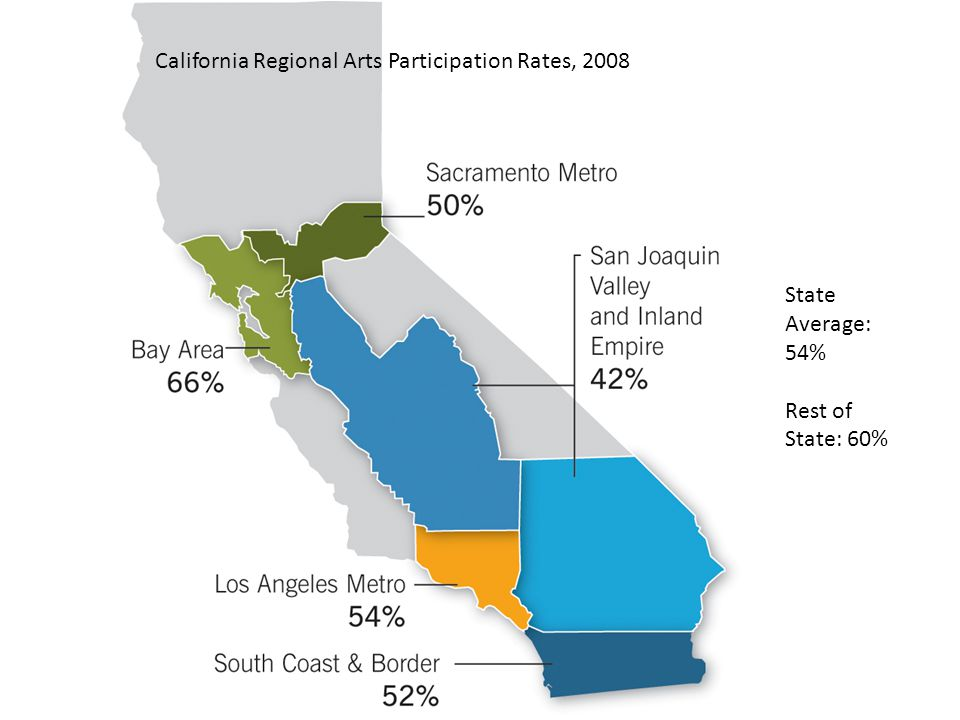 California Regional Arts Participation Rates, 2008 State Average: 54% Rest of State: 60%verage: 54% State Average: 54% Rest of State: 60%