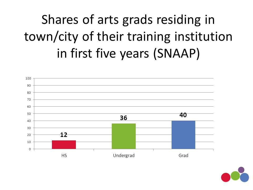 Shares of arts grads residing in town/city of their training institution in first five years (SNAAP)