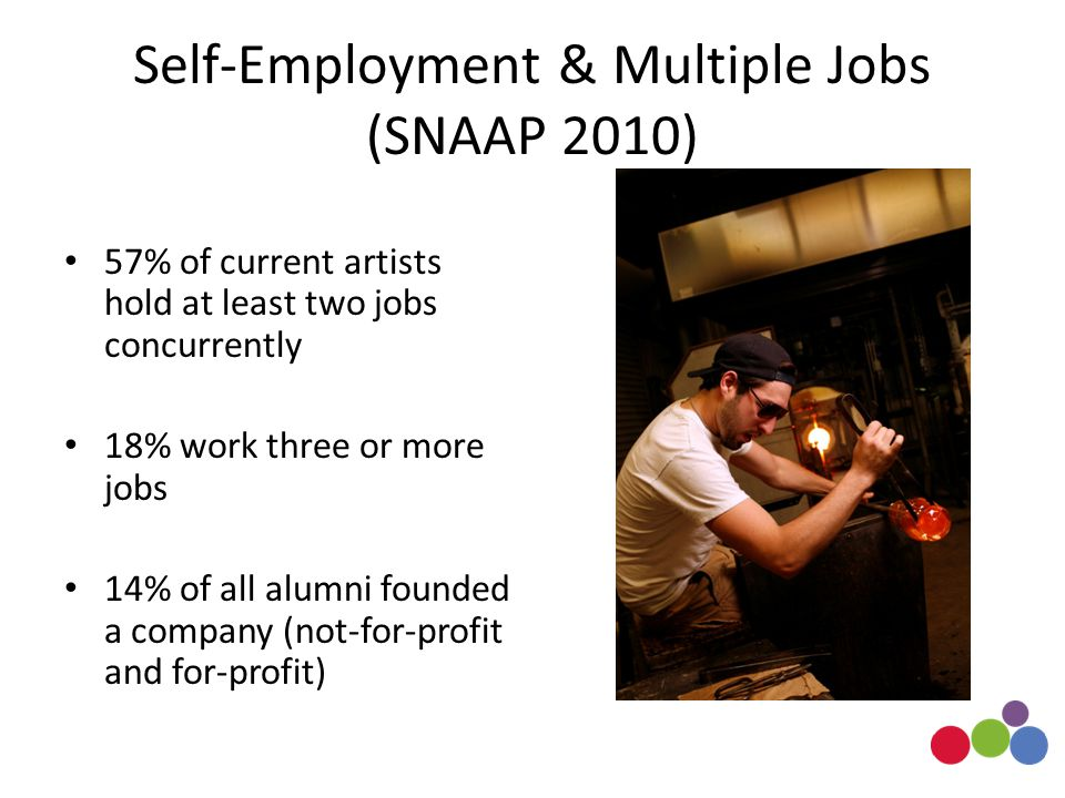 Self-Employment & Multiple Jobs (SNAAP 2010) 57% of current artists hold at least two jobs concurrently 18% work three or more jobs 14% of all alumni