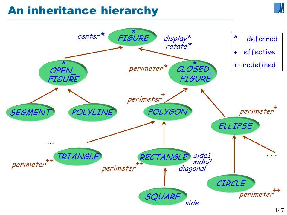 146 Extending the basic notion of class LIST_OF_ CARS SET_OF_ CARS LINKED_LIST_ OF_CARS LIST_OF_ CITIES LIST_OF_ PERSONS LINKED_LIST_ OF_CITIES SET_OF_ PERSONS Genericity Inheritance