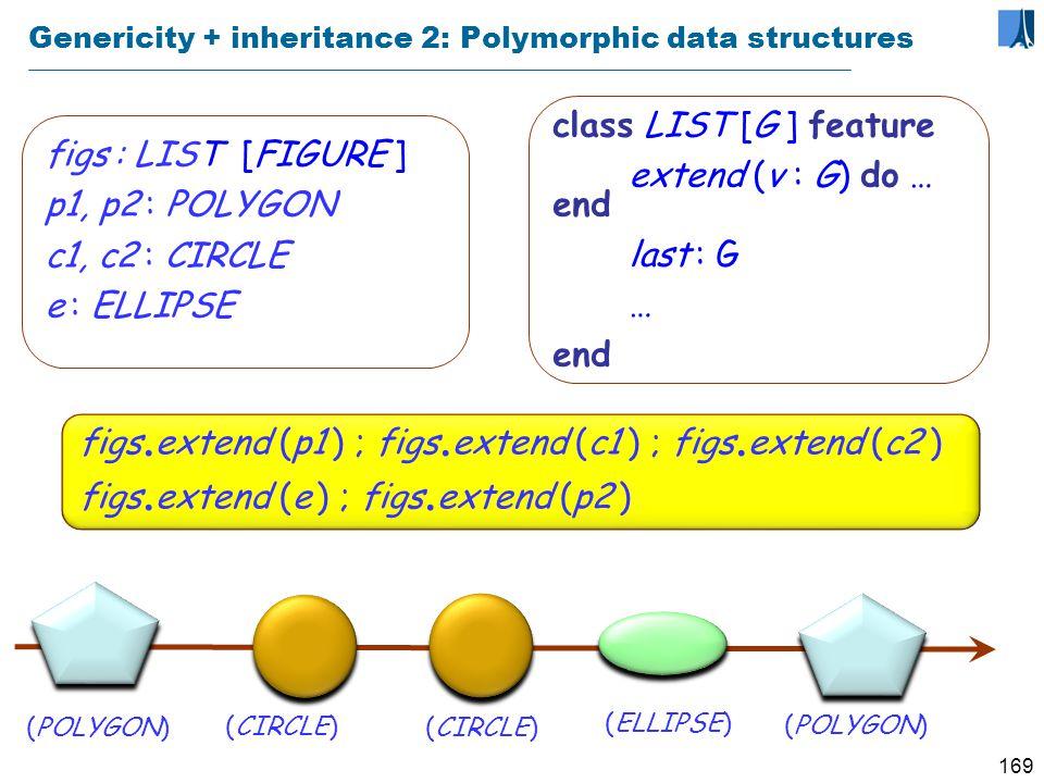168 Extending the basic notion of class LIST_OF_ CARS SET_OF_ CARS LINKED_LIST_ OF_CARS LIST_OF_ CITIES LIST_OF_ PERSONS LINKED_LIST_ OF_CITIES SET_OF_ PERSONS Genericity Inheritance