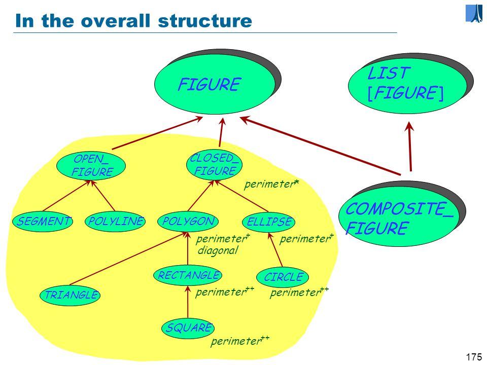 174 Defining the notion of composite figure COMPOSITE_ FIGURE center display hide rotate move … count put remove … FIGURE LIST [FIGURE ]