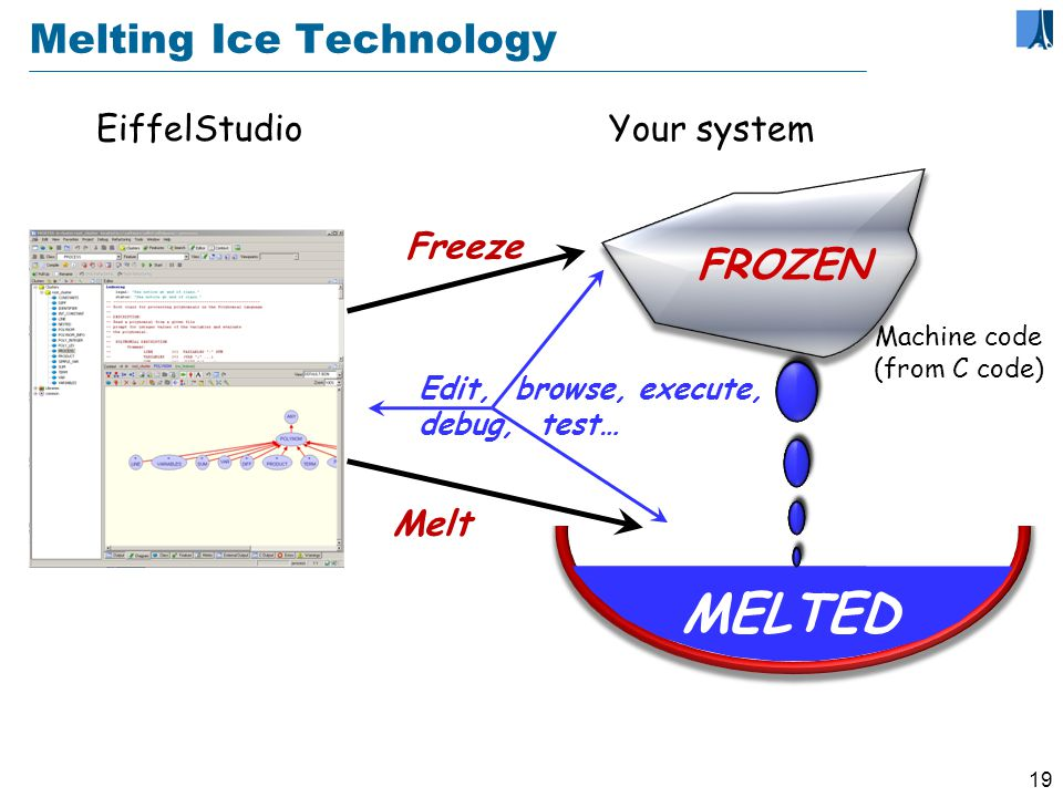 18 EiffelStudio: Melting Ice Technology Fast recompilation: time depends on size of change, not size of program Full type checking Freeze once in a while Optimized compilation: finalize.