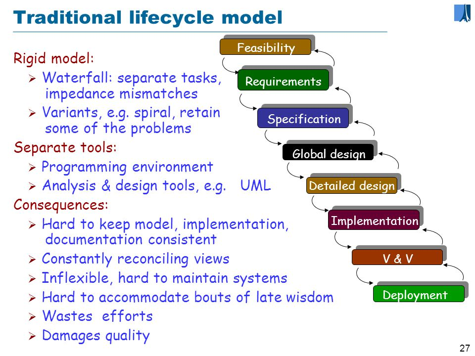 26 The waterfall model of the lifecycle Feasibility study Requirements Global design Detailed design Deployment V & V Specification Implementation