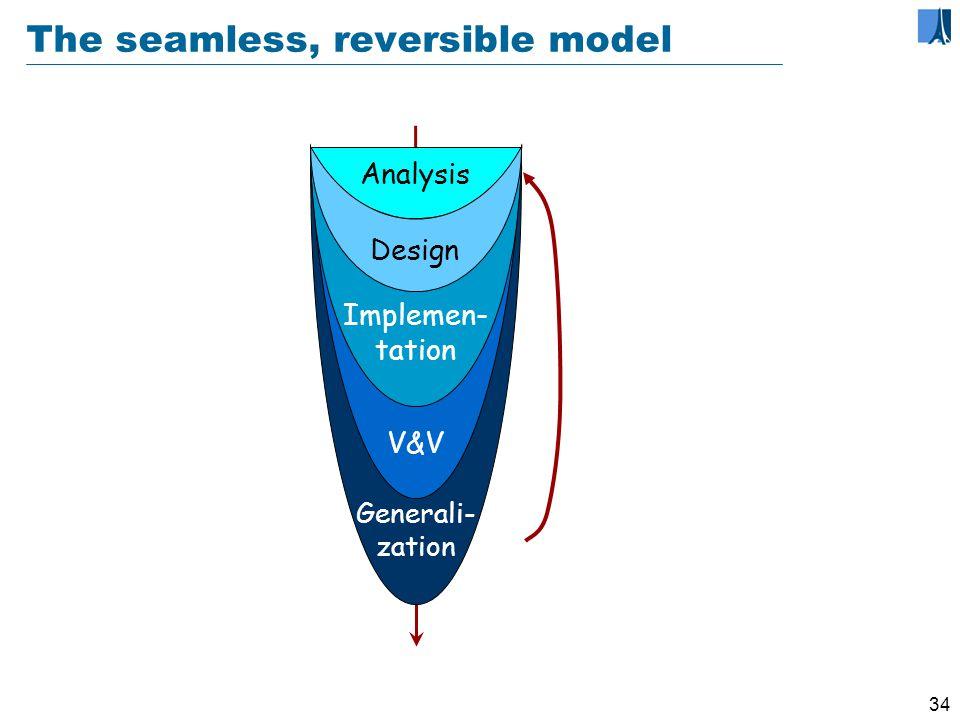 33 Single model Use a single base for everything: analysis, design, implementation, documentation...