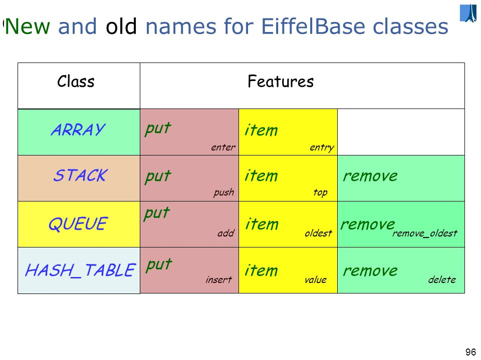 95 Naming (classes, features, variables…) Traditional advice (for ordinary application programming): Choose meaningful variable names!
