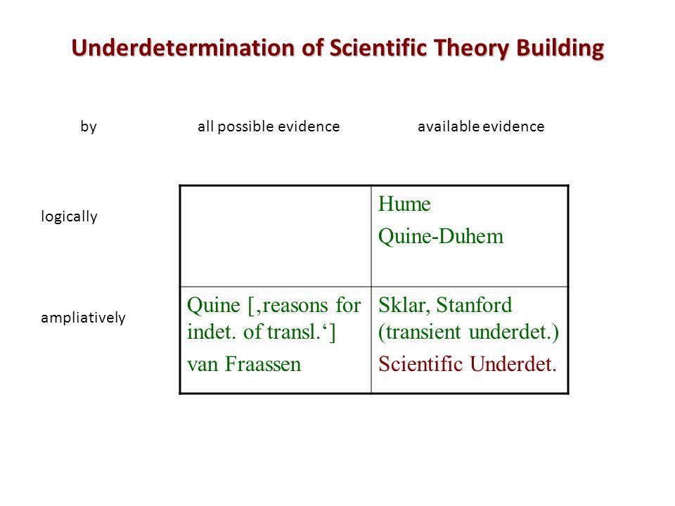 Underdetermination of Scientific Theory Building Hume Quine-Duhem Quine [reasons for indet. of transl.] van Fraassen Sklar, Stanford (transient underd
