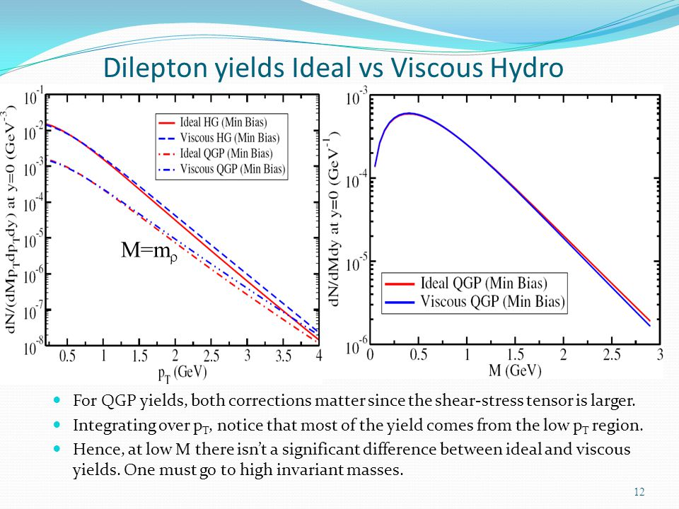 Dilepton yields Ideal vs Viscous Hydro 12 M=m For QGP yields, both corrections matter since the shear-stress tensor is larger. Integrating over p T, n