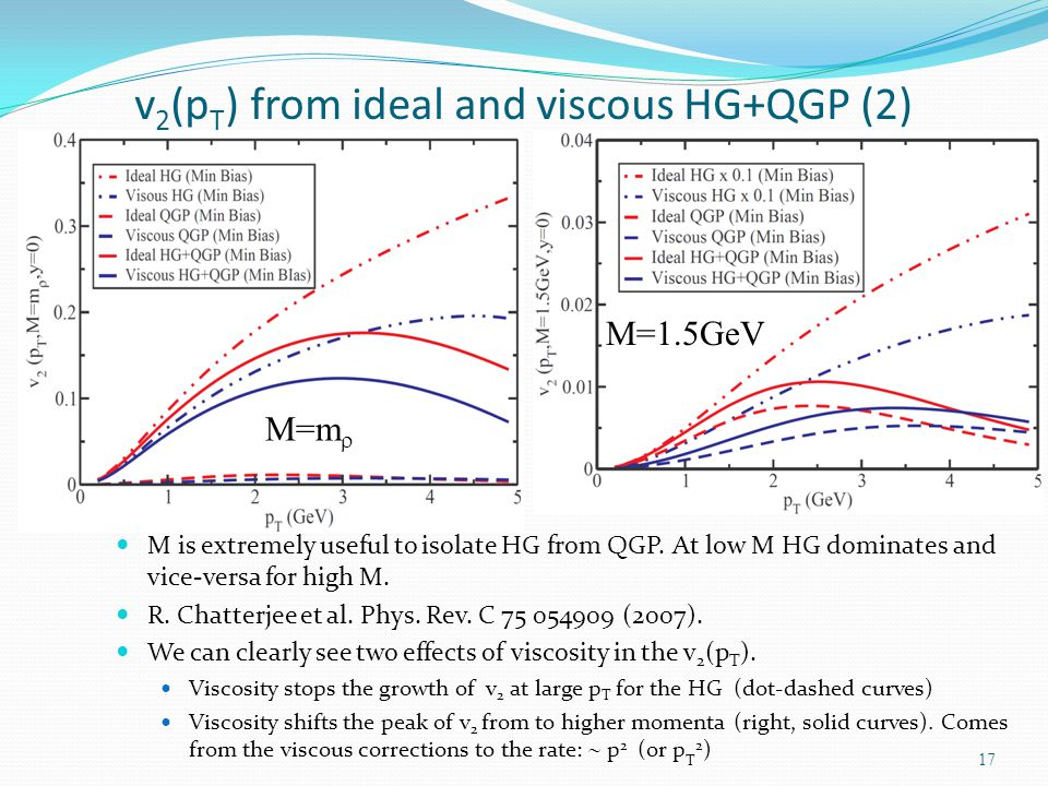 M is extremely useful to isolate HG from QGP. At low M HG dominates and vice-versa for high M. R. Chatterjee et al. Phys. Rev. C 75 054909 (2007). We