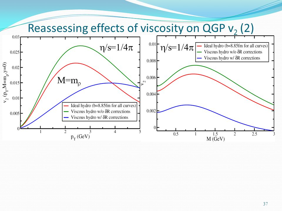 37 Reassessing effects of viscosity on QGP v 2 (2) M=m /s=1/4