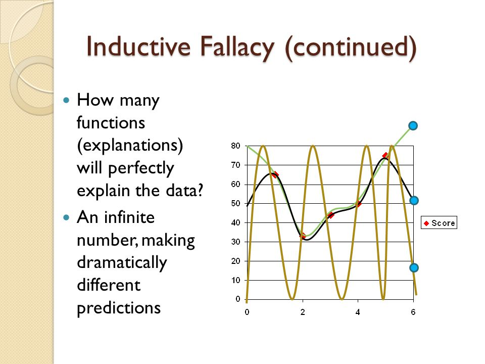 Inductive Fallacy (continued) How many functions (explanations) will perfectly explain the data? An infinite number, making dramatically different pre