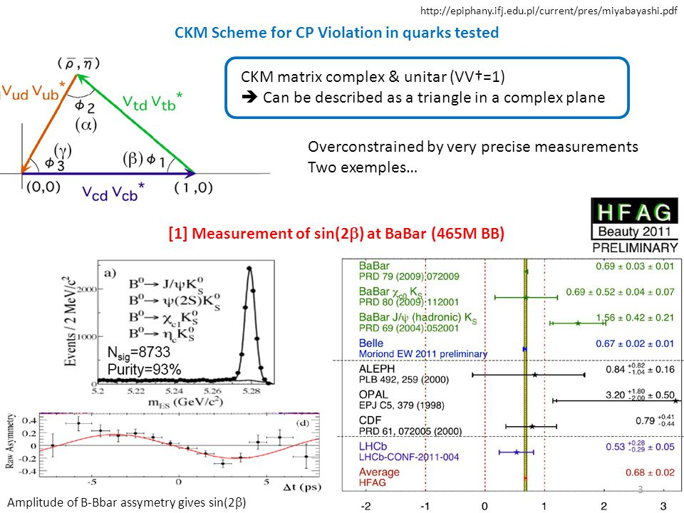 Standard Model: Charm physics is ~CP conserving: - indirect (mixing) CPV < 10 -3 - direct CPV ~10 -4 New physics could enhance these CPV up to 10 -2 through loop diagrams http://epiphany.ifj.edu.pl/current/pres/margoni.pdf 14