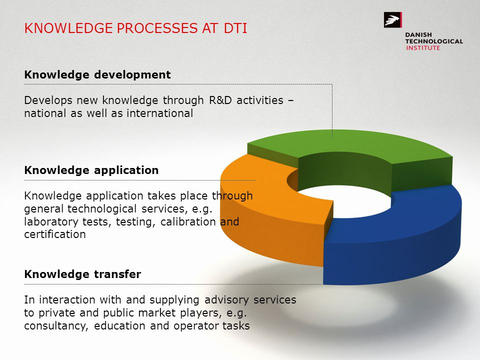 KNOWLEDGE PROCESSES AT DTI Knowledge development Develops new knowledge through R&D activities – national as well as international Knowledge applicati