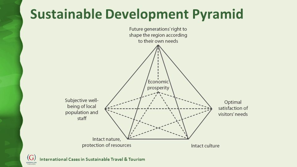International Cases in Sustainable Travel & Tourism Sustainable Development Pyramid