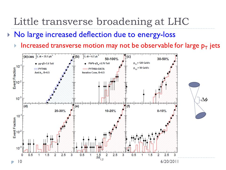 Little transverse broadening at LHC No large increased deflection due to energy-loss Increased transverse motion may not be observable for large p T jets 6/20/201110