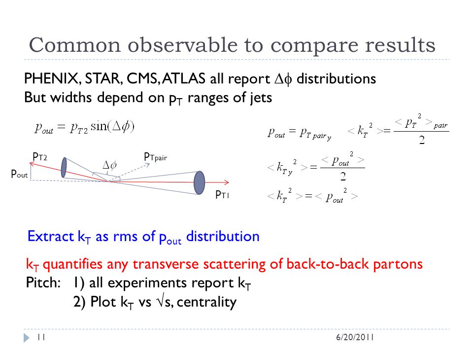 Common observable to compare results Extract k T as rms of p out distribution p T1 p T2 p Tpair p out k T quantifies any transverse scattering of back-to-back partons Pitch: 1) all experiments report k T 2) Plot k T vs s, centrality PHENIX, STAR, CMS, ATLAS all report distributions But widths depend on p T ranges of jets 6/20/201111