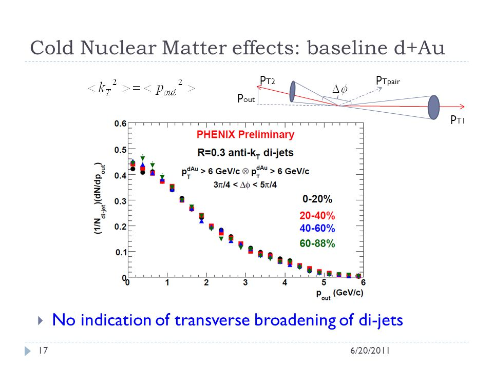 Cold Nuclear Matter effects: baseline d+Au 6/20/201117 No indication of transverse broadening of di-jets p T1 p T2 p Tpair p out