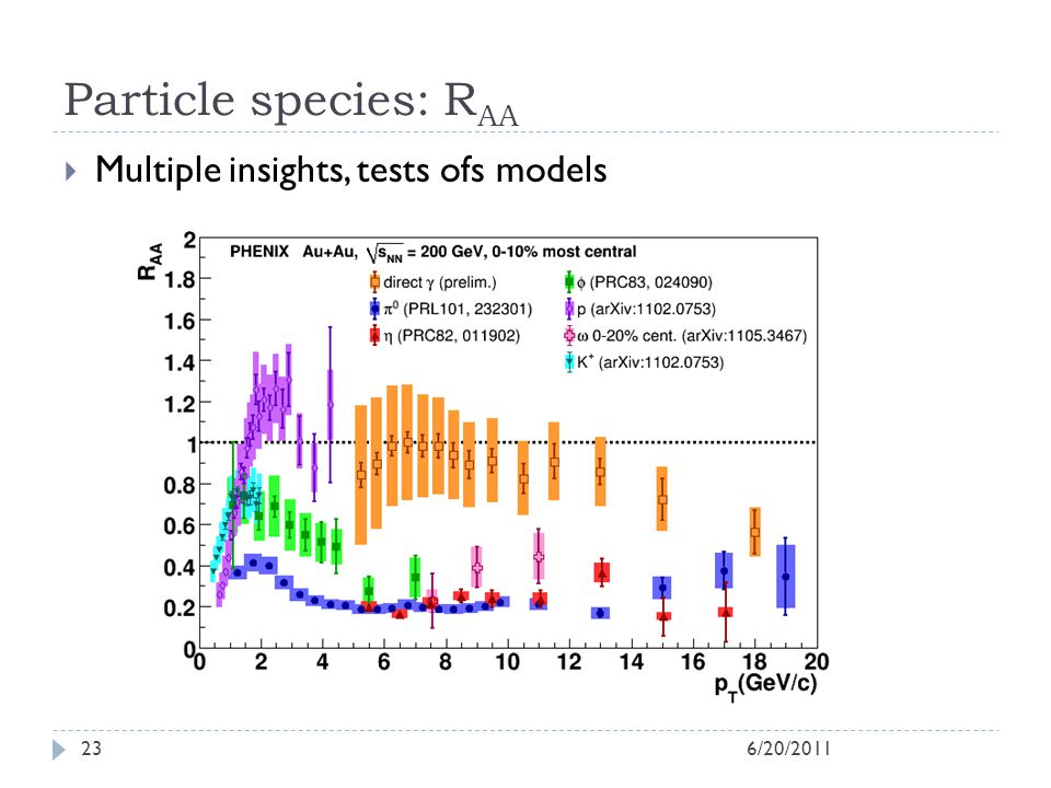 Particle species: R AA Multiple insights, tests ofs models 6/20/201123