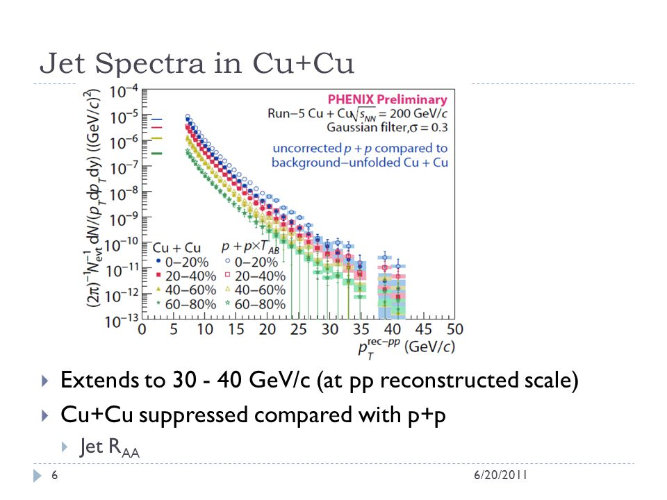 Jet Spectra in Cu+Cu Extends to 30 - 40 GeV/c (at pp reconstructed scale) Cu+Cu suppressed compared with p+p Jet R AA 6/20/20116