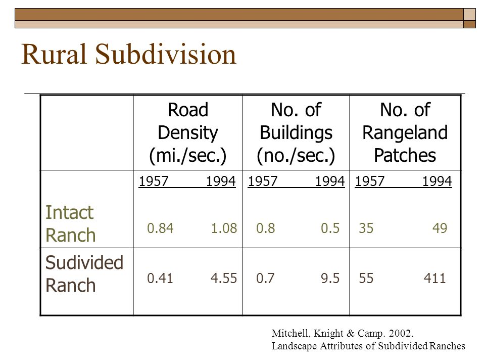 Rural Subdivision Road Density (mi./sec.) No. of Buildings (no./sec.) No.