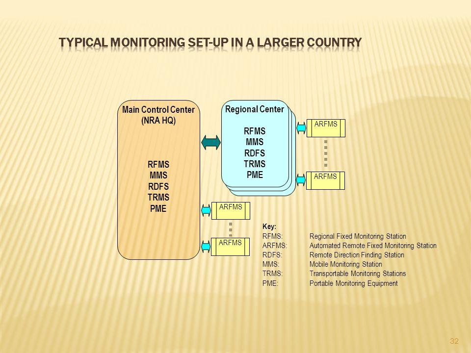 Regional Center RFMS MMS RDFS TRMS PME ARFMS Main Control Center (NRA HQ) RFMS MMS RDFS TRMS PME ARFMS Key: RFMS: Regional Fixed Monitoring Station AR