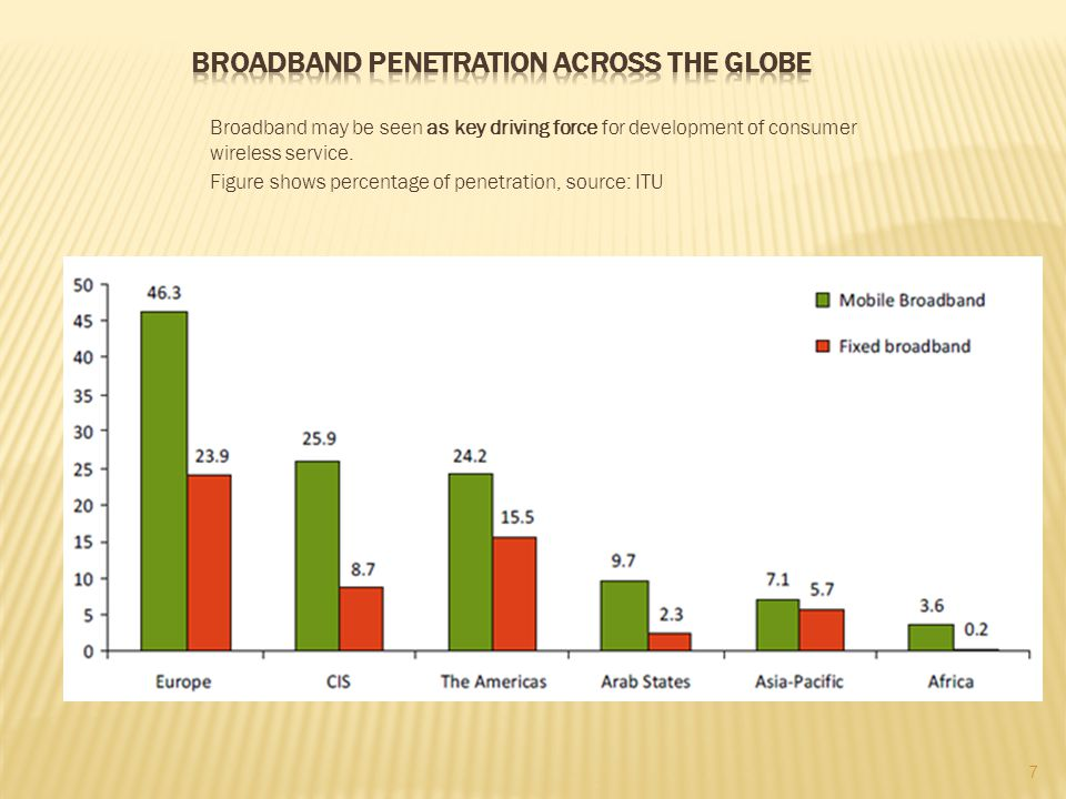 Broadband may be seen as key driving force for development of consumer wireless service. Figure shows percentage of penetration, source: ITU 7