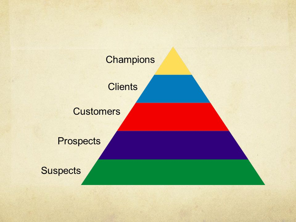 Customers Clients Champions Prospects Suspects