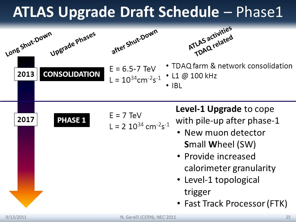 ATLAS Upgrade Draft Schedule – Phase1 Long Shut-Down TDAQ farm & network consolidation L1 @ 100 kHz IBL 2013 E = 6.5-7 TeV L = 10 34 cm -2 s -1 9/13/2