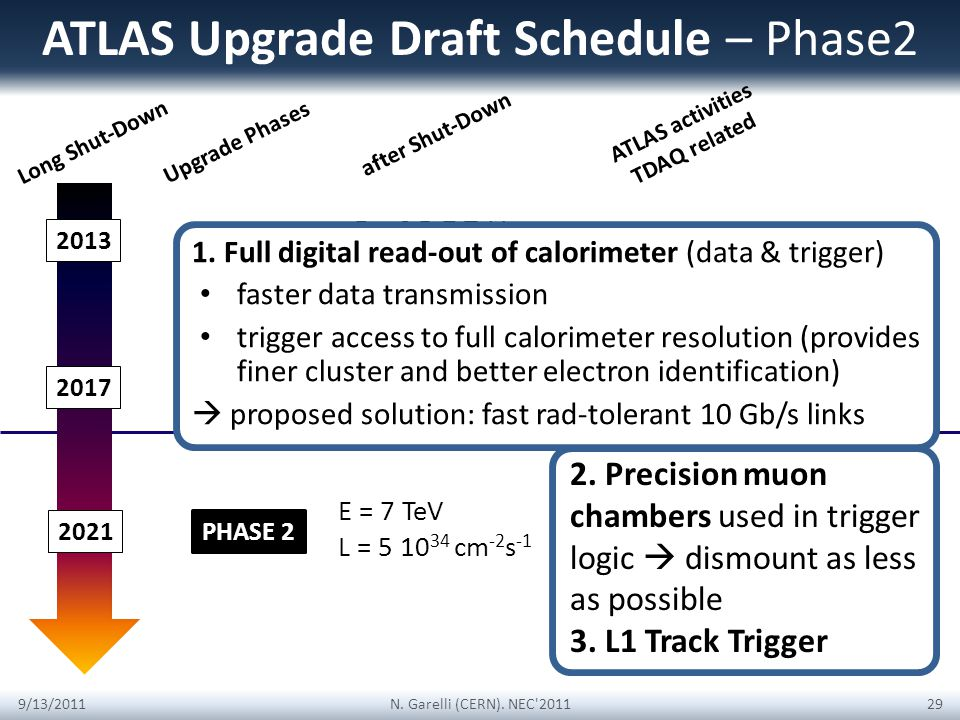 ATLAS Upgrade Draft Schedule – Phase2 Long Shut-Down Reduce heterogeneity in TDAQ farms & networks 2013 PHASE 0 E = 6.5-7 TeV L = 10 34 cm -2 s -1 9/1