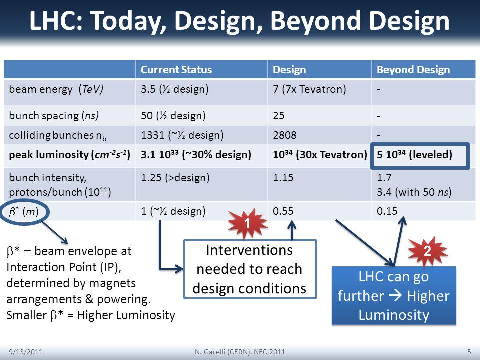 Current StatusDesignBeyond Design beam energy (TeV)3.5 (½ design)7 (7x Tevatron)- bunch spacing (ns)50 (½ design)25- colliding bunches n b 1331 (~½ design)2808- peak luminosity (cm -2 s -1 )3.1 10 33 (~30% design)10 34 (30x Tevatron)5 10 34 (leveled) bunch intensity, protons/bunch (10 11 ) 1.25 (>design)1.151.7 3.4 (with 50 ns) * (m) 1 (~½ design)0.550.15 LHC: Today, Design, Beyond Design 9/13/2011N.