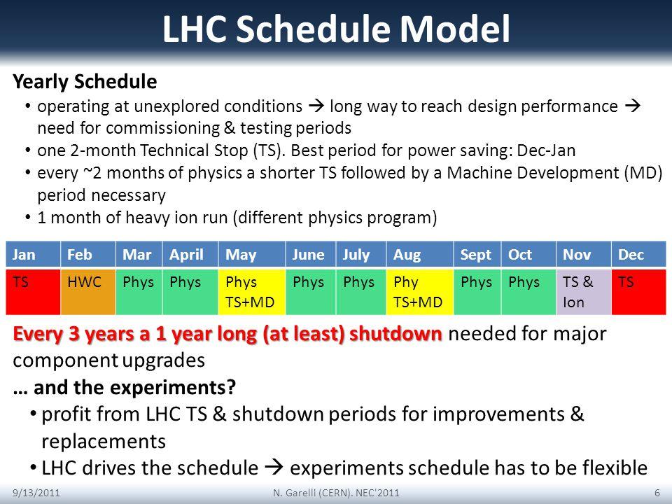LHC Schedule Model 9/13/2011N. Garelli (CERN).