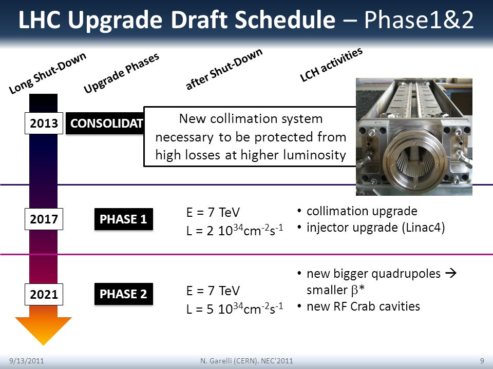 fully repair joints between s/c magnets install magnet clamps LHC Upgrade Draft Schedule – Phase1&2 Long Shut-Down 2013 E = 6.5-7 TeV L = 10 34 9/13/2